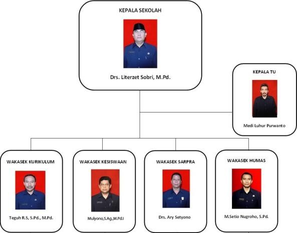 struktur sma batik